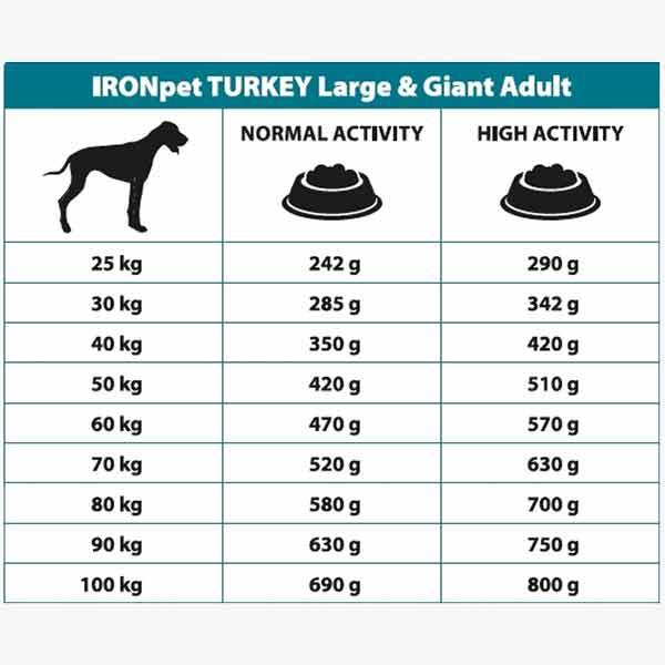 Karma sucha IRONpet Adult Large and Giant Turkey